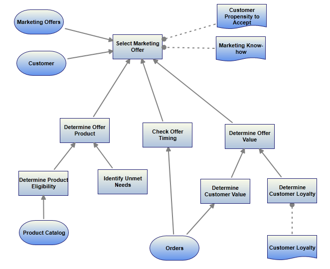 Example Decision Modeling