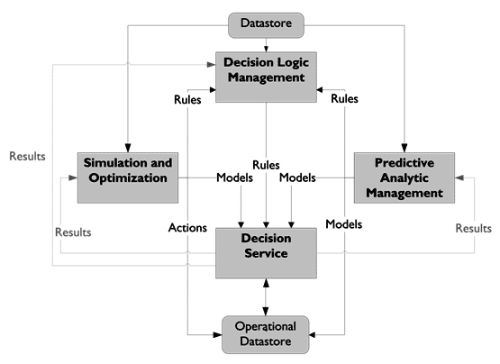 Capabilities Decision Management Technology