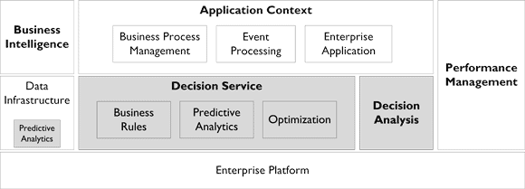 figure 2 decision_management_technology