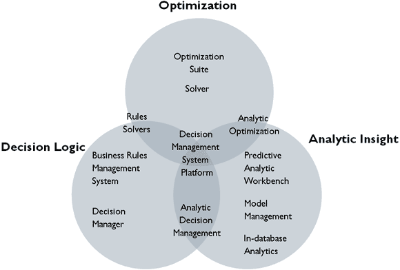 Figure 3: Decision Management Technology