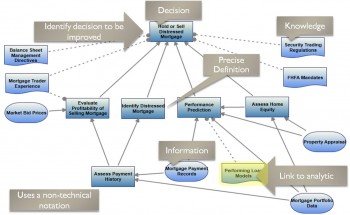 Decision Requirements Model
