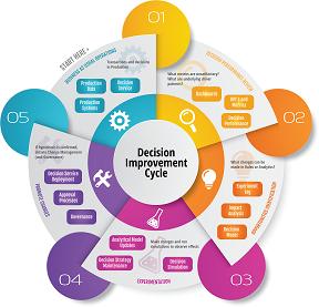 Decision Improvement Cycle